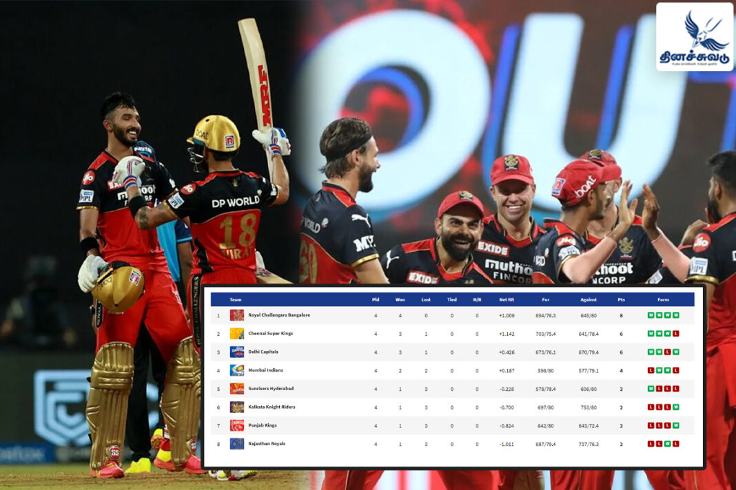 RCB POINTS TABLE
